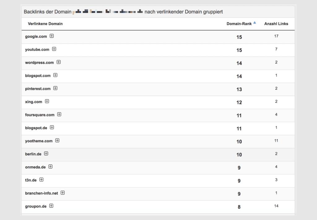 Außerdem wertet Pagerangers die Backlinks deiner Domain aus und gruppiert Sie nach den Quellen
