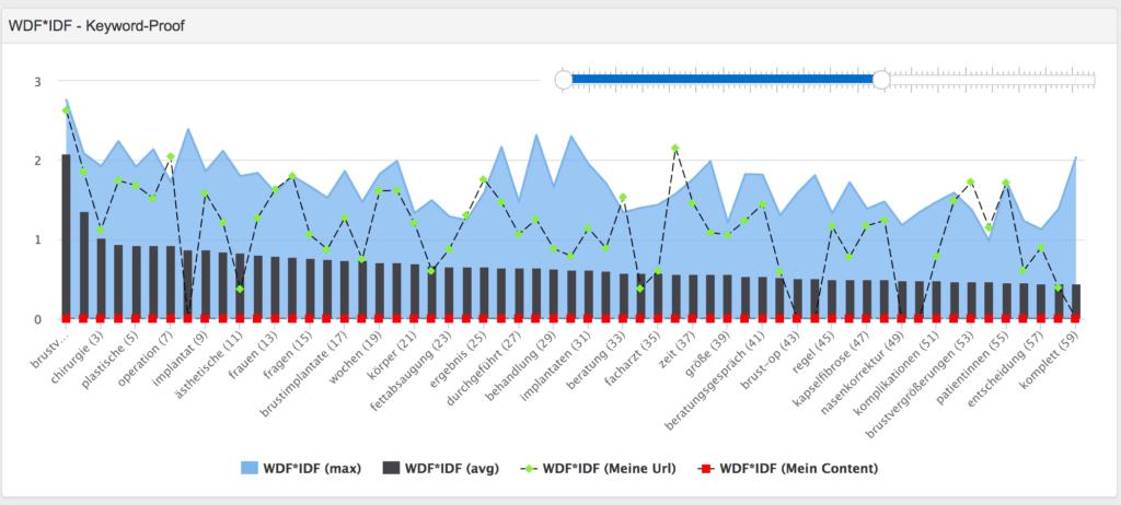Pagerangers bietet sogar eine WDF*IDF Analyse für die Optimierung deiner Texte
