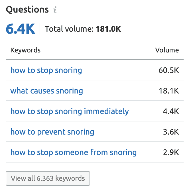 Monthly Search Volume for Longtail keyword Snoring